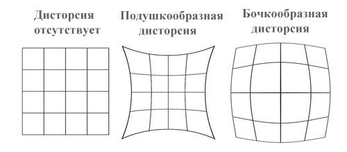 дисторсия объектива: виды